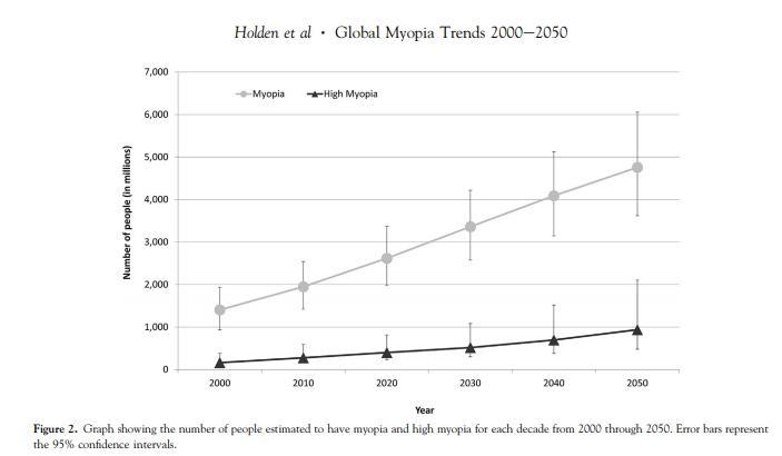 為什麼會近視? 2050年全球近視比例